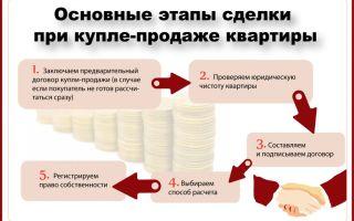 Сделки между частниками на вторичном рынке хотят исключить