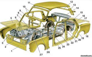 Из чего состоит кузов автомобиля