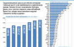 В россии растет спрос на автомобили отечественных марок