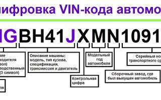 Как по вин коду узнать модель двигателя