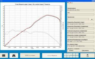 Как измерить мощность двигателя без стенда