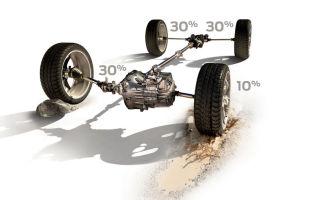 Форд куга полный привод как работает